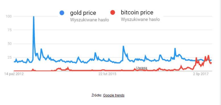 Bitcoin odrobił straty i wyznacza nowe rekordy – przebił barierę 6000 dolarów