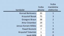 Krzysztof Bosak wygrywa w Kielcach. Dominacja lidera narodowców