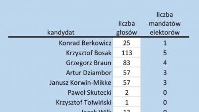 Wyniki z Lublina. Kolejne zwycięstwo kandydata narodowców