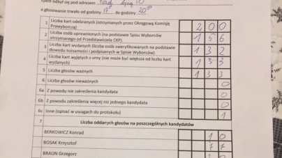 K. Bosak zwycięża na Warmii i Mazurach. Dzisiaj Gdańsk i Bydgoszcz