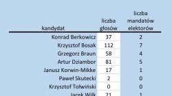 Mamy wyniki z prawyborów Konfederacji w Gdańsku! Znowu Bosak