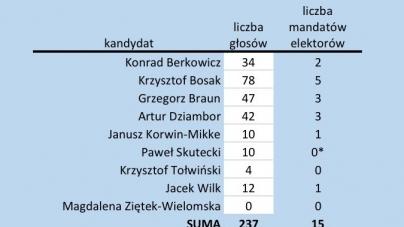 Krzysztof Bosak z największym poparciem także w Bydgoszczy
