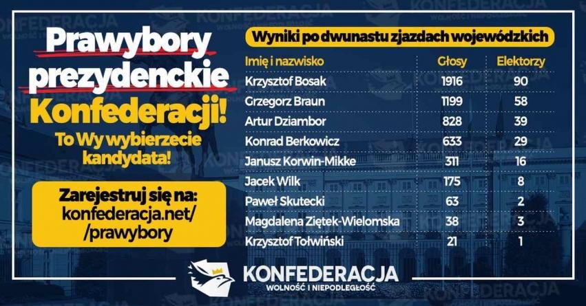 Zjazd Elektorów Konfederacji w Warszawie [Transmisja na żywo]