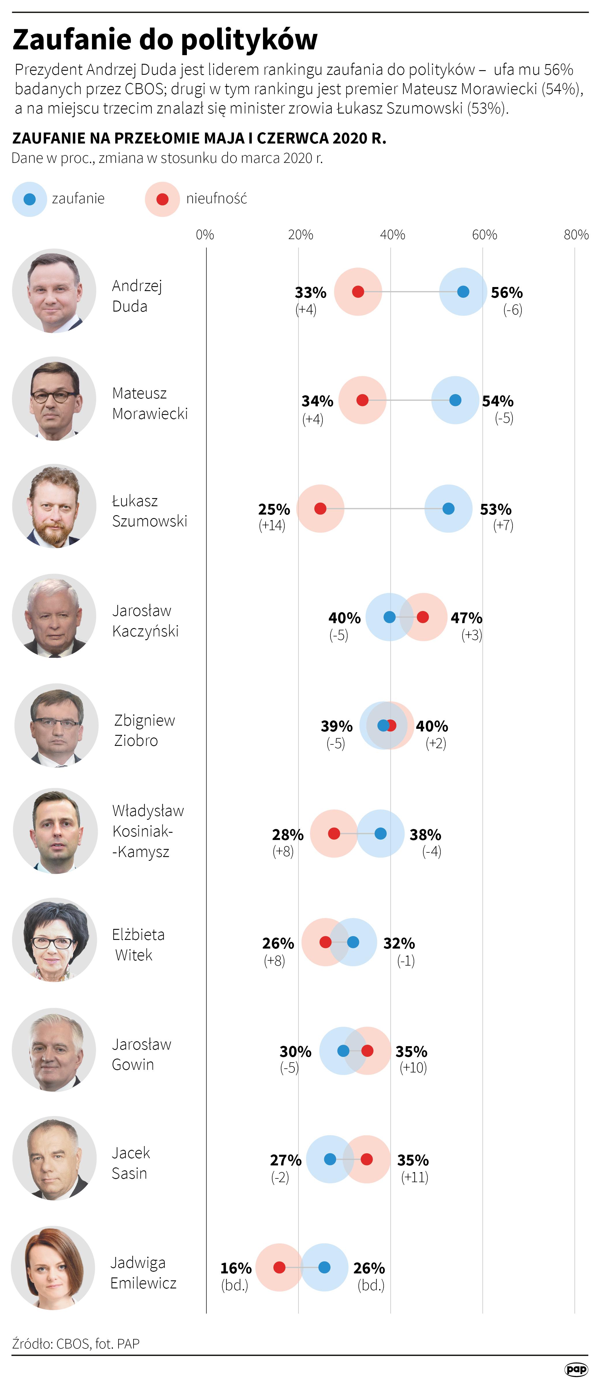 Ranking CBOS. Duda liderem zaufania, Kidawa Błońska anty-liderem.